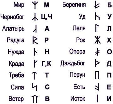 Значение древнеславянских рун
